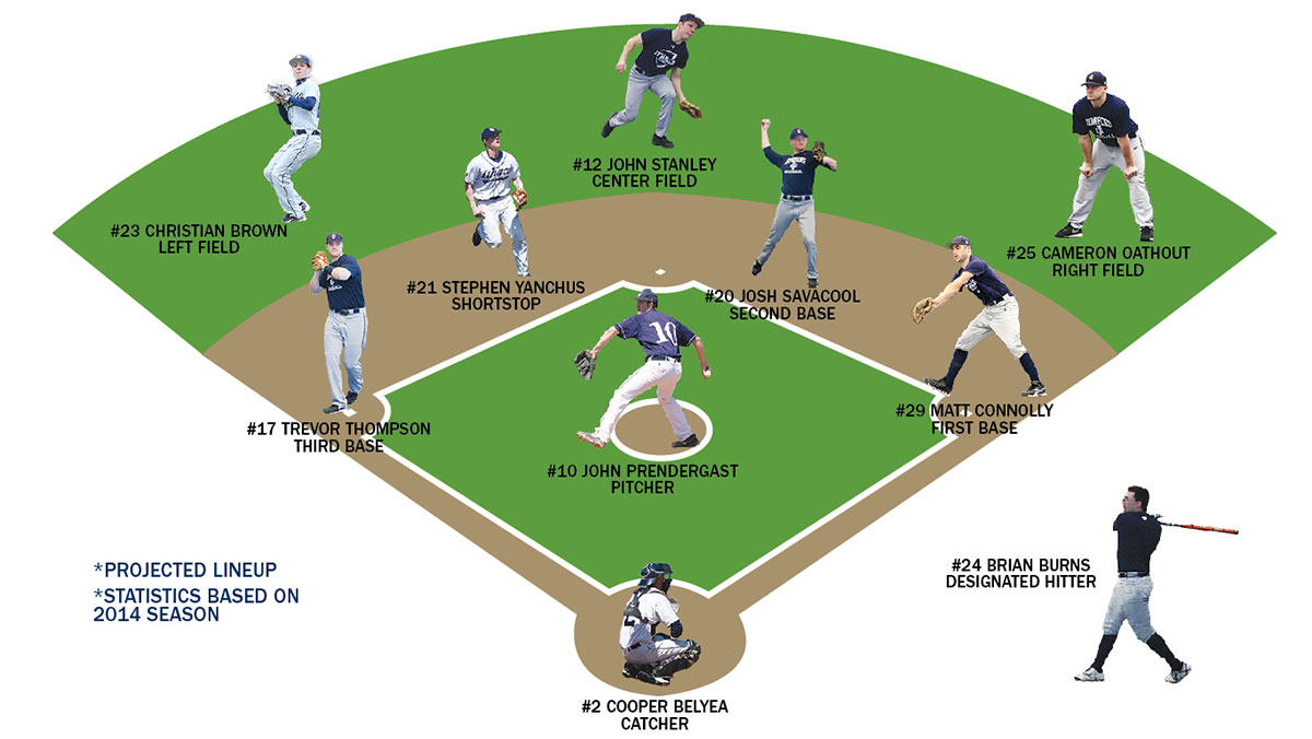 Pitching rotation to anchor defensive-minded baseball squad